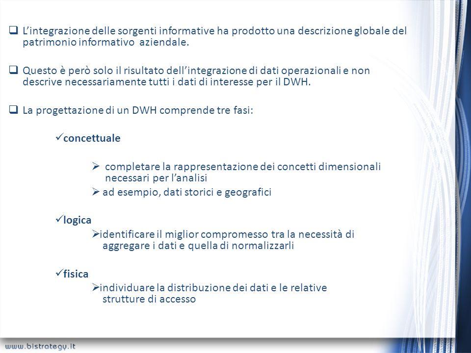 L'integrazione delle sorgenti informative ha prodotto una descrizione globale del patrimonio informativo aziendale.