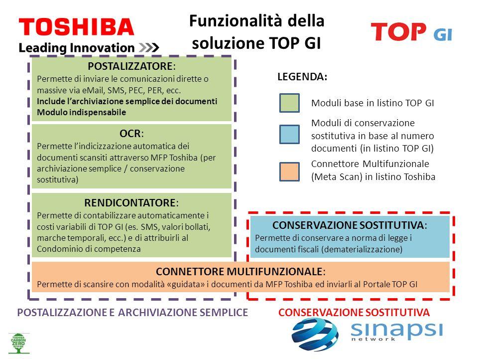 Funzionalità della soluzione TOP GI