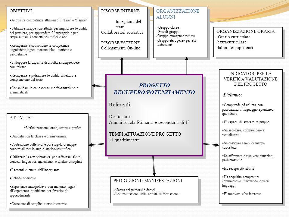PROGETTO RECUPERO/POTENZIAMENTO