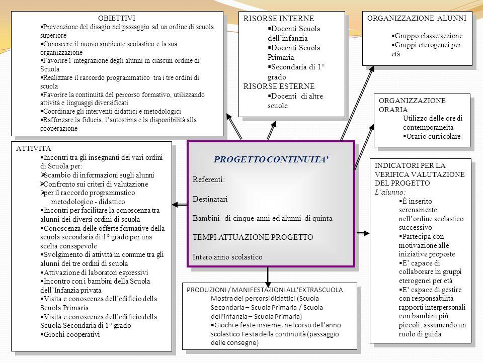 PROGETTO CONTINUITA' RISORSE INTERNE Docenti Scuola dell'infanzia