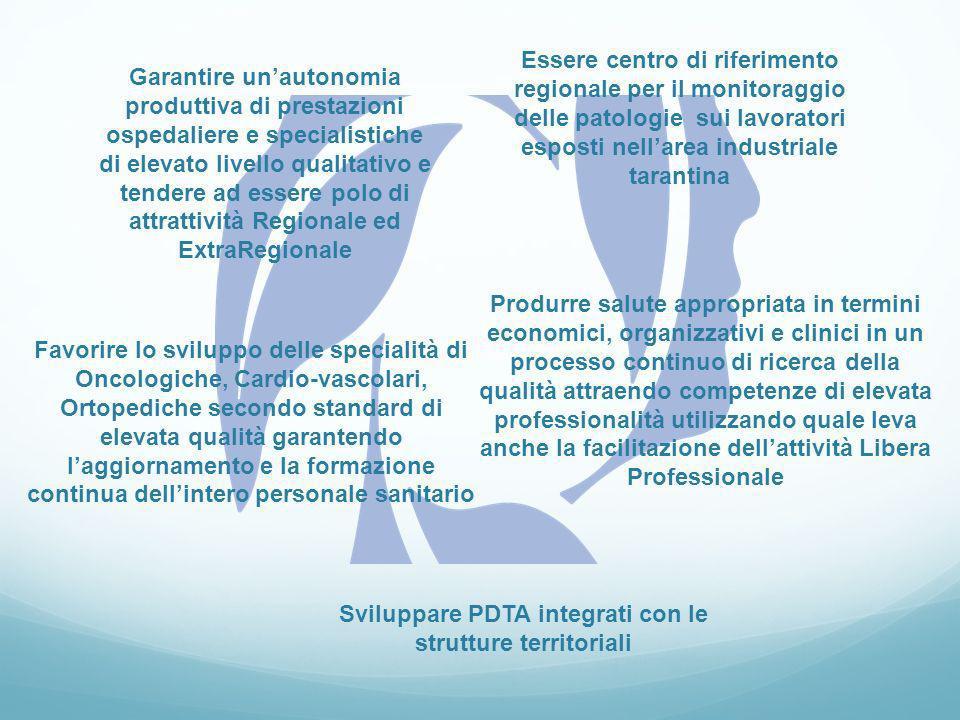 Sviluppare PDTA integrati con le strutture territoriali