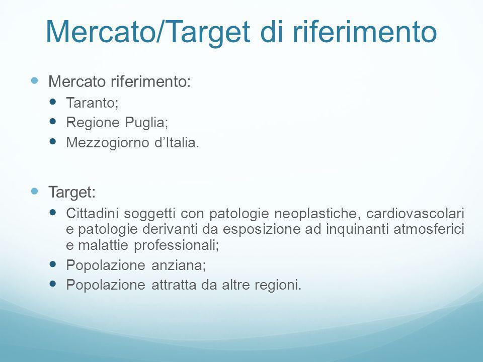 Mercato/Target di riferimento