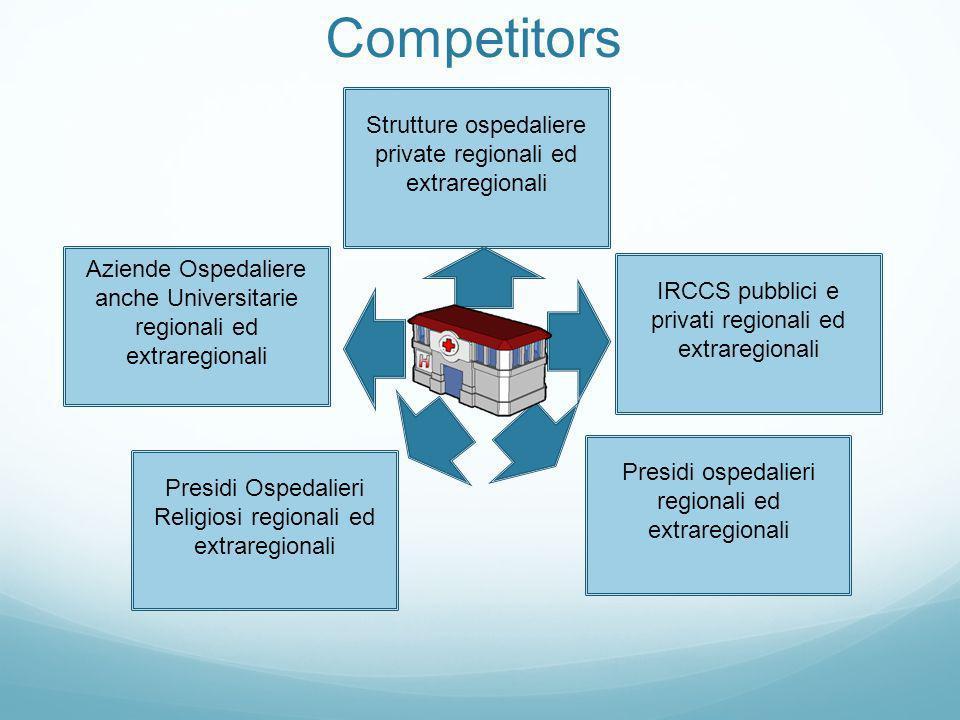 Competitors Strutture ospedaliere private regionali ed extraregionali