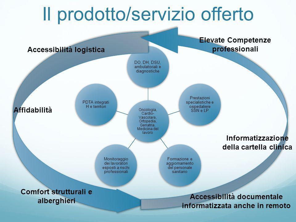 Il prodotto/servizio offerto