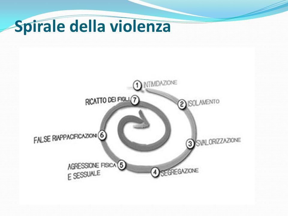 Spirale della violenza