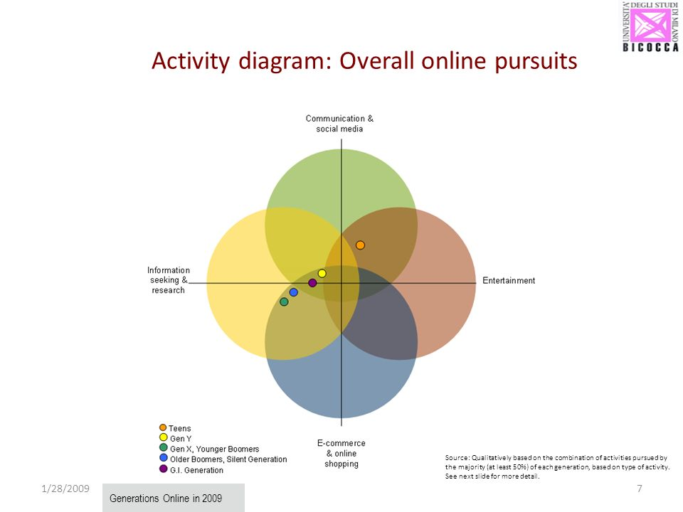 Activity diagram: Overall online pursuits