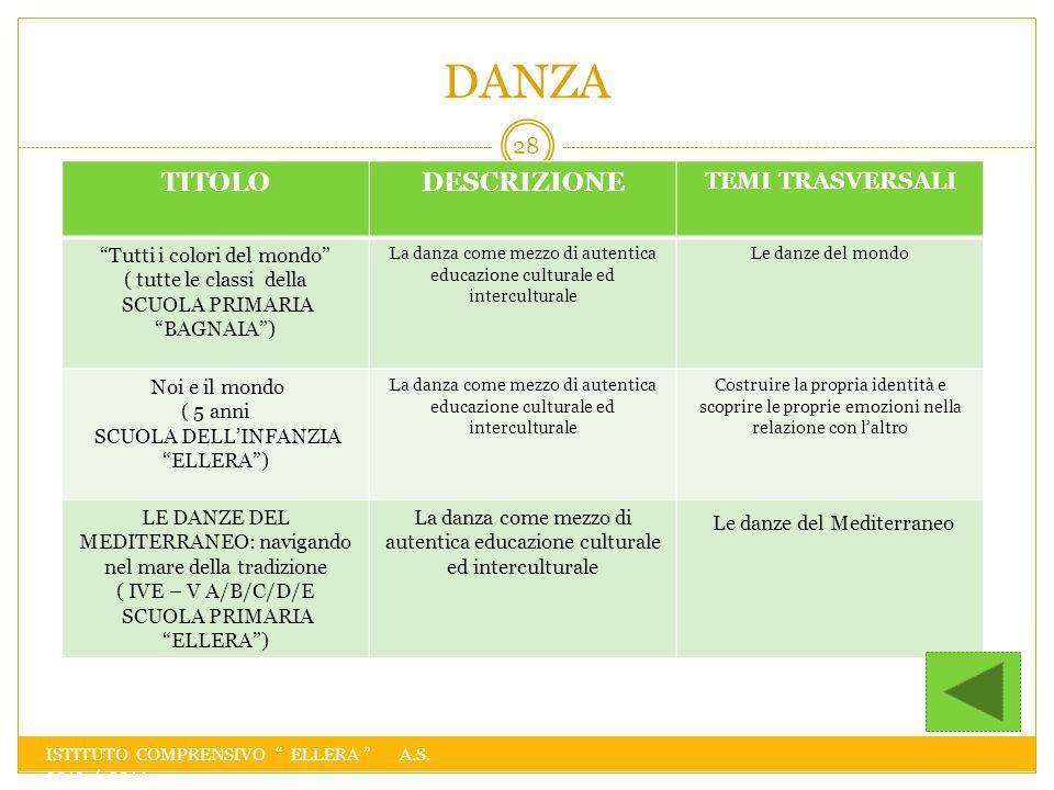 DANZA TITOLO DESCRIZIONE Le danze del Mediterraneo TEMI TRASVERSALI