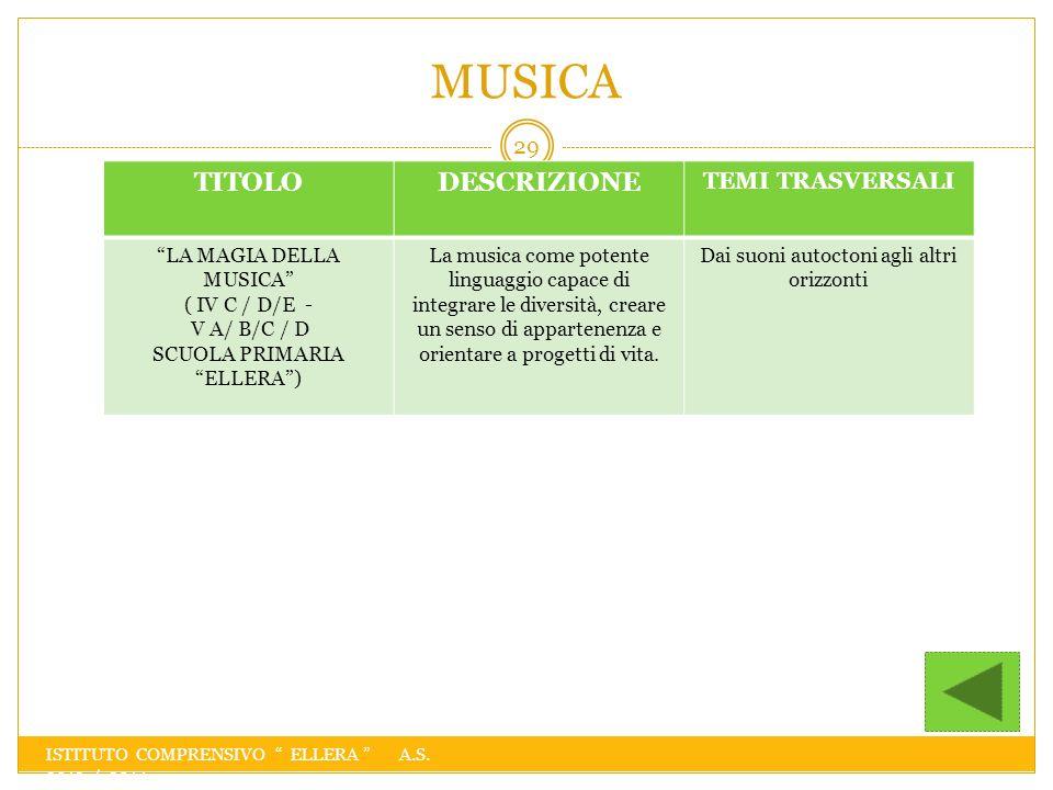 MUSICA TITOLO DESCRIZIONE TEMI TRASVERSALI LA MAGIA DELLA MUSICA