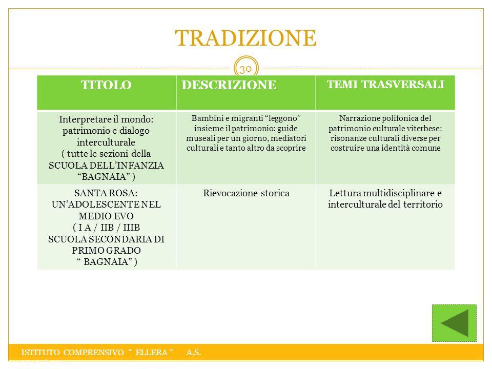 TRADIZIONE TITOLO DESCRIZIONE TEMI TRASVERSALI