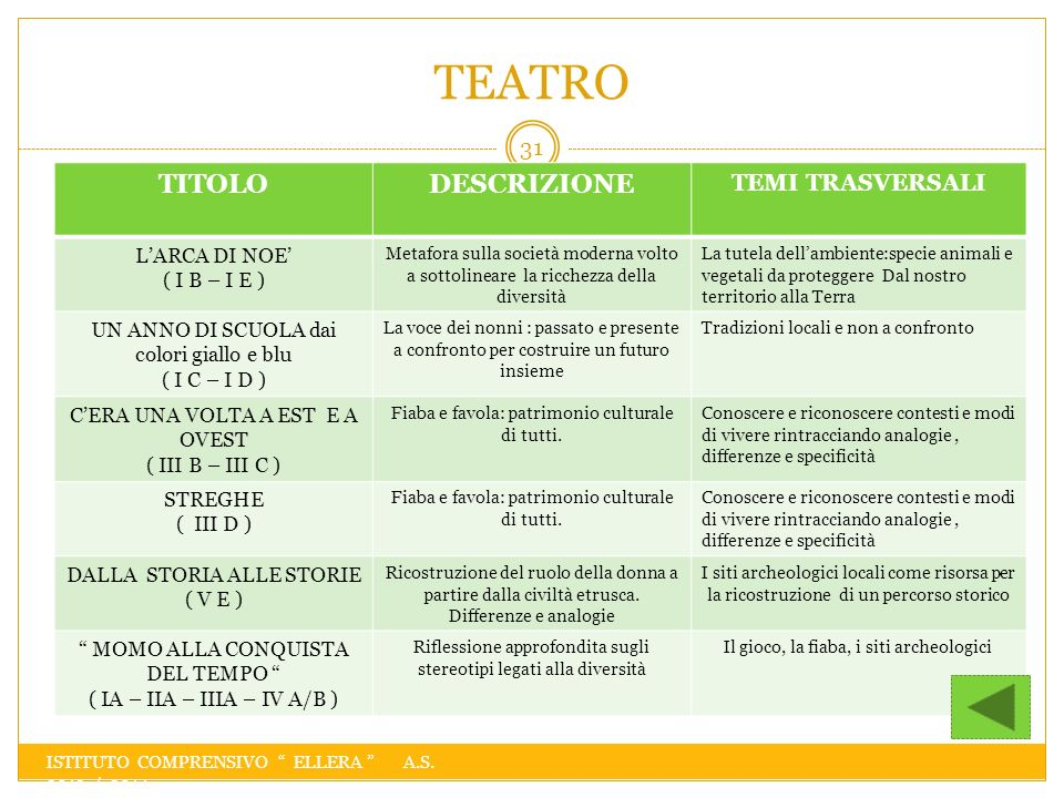 TEATRO TITOLO DESCRIZIONE TEMI TRASVERSALI L'ARCA DI NOE'
