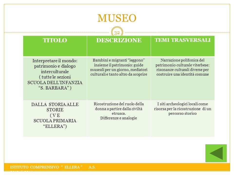 MUSEO TITOLO DESCRIZIONE TEMI TRASVERSALI