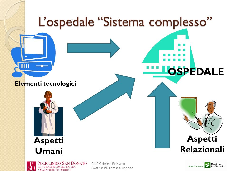 L'ospedale Sistema complesso