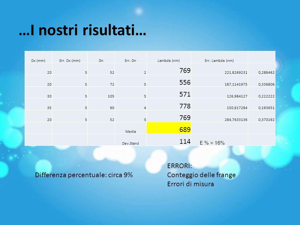 …I nostri risultati… 769 556 571 778 689 114 ERRORI: