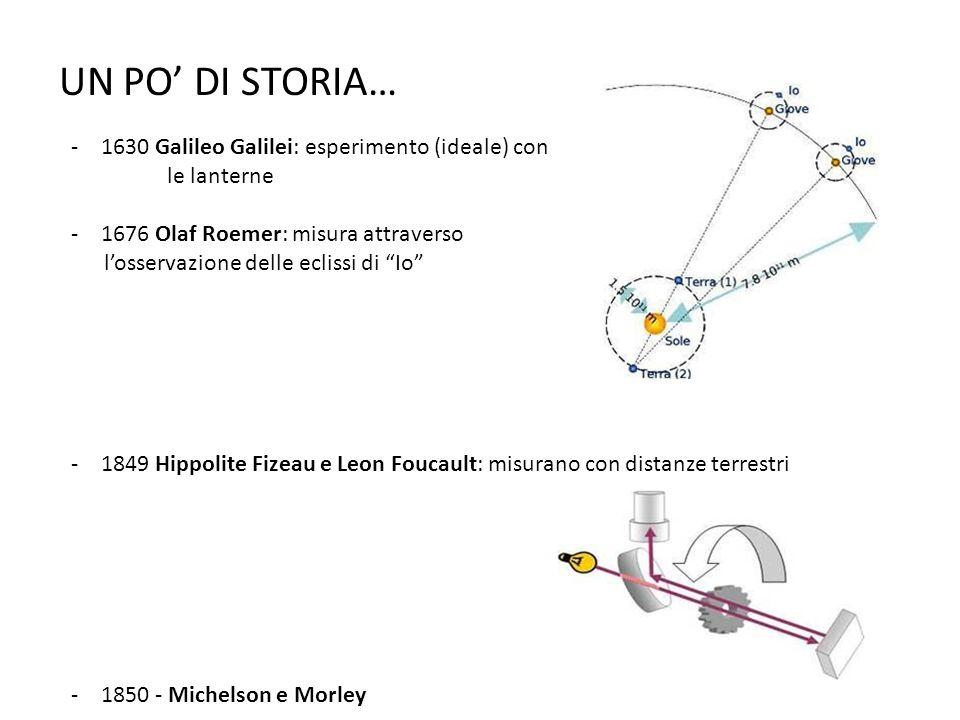 UN PO' DI STORIA… 1630 Galileo Galilei: esperimento (ideale) con