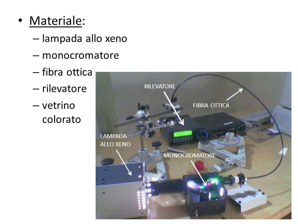 Materiale: lampada allo xeno monocromatore fibra ottica rilevatore