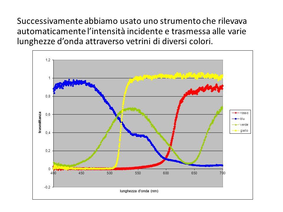 Successivamente abbiamo usato uno strumento che rilevava automaticamente l'intensità incidente e trasmessa alle varie lunghezze d'onda attraverso vetrini di diversi colori.