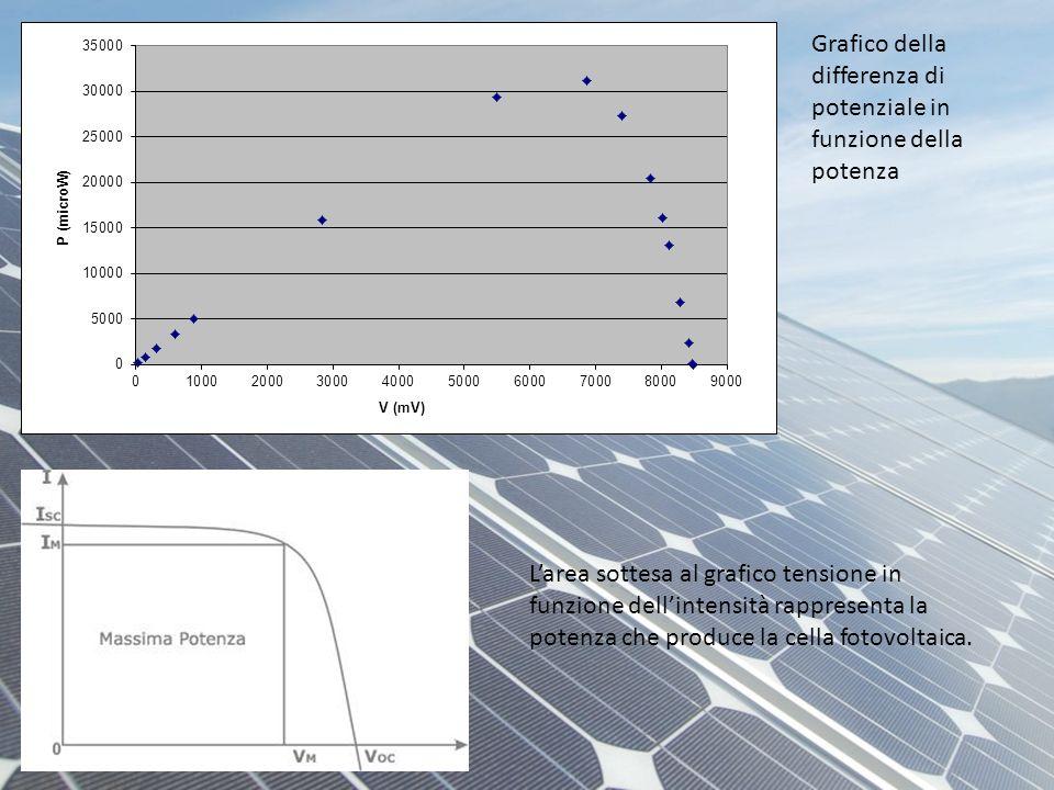 Grafico della differenza di potenziale in funzione della potenza