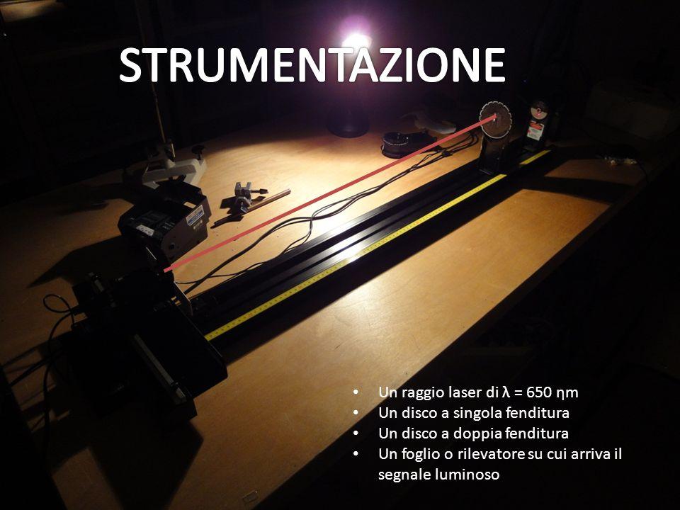 STRUMENTAZIONE Un raggio laser di λ = 650 ηm