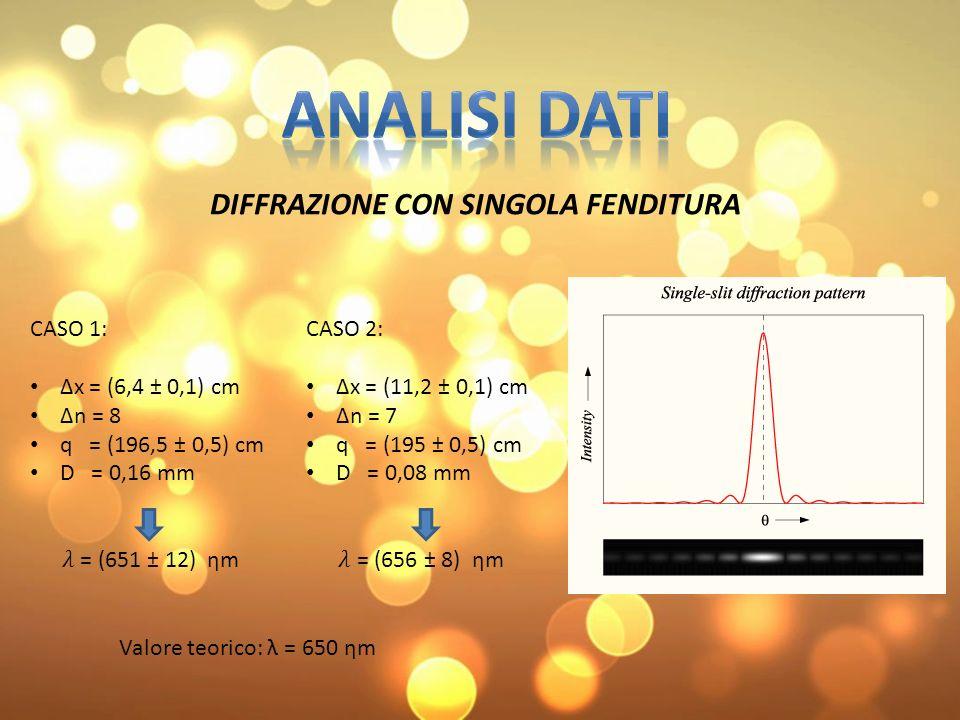 Analisi dati DIFFRAZIONE CON SINGOLA FENDITURA CASO 1: