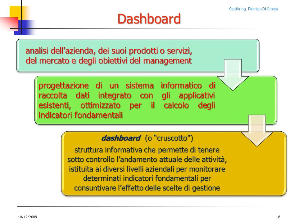 dashboard (o cruscotto )