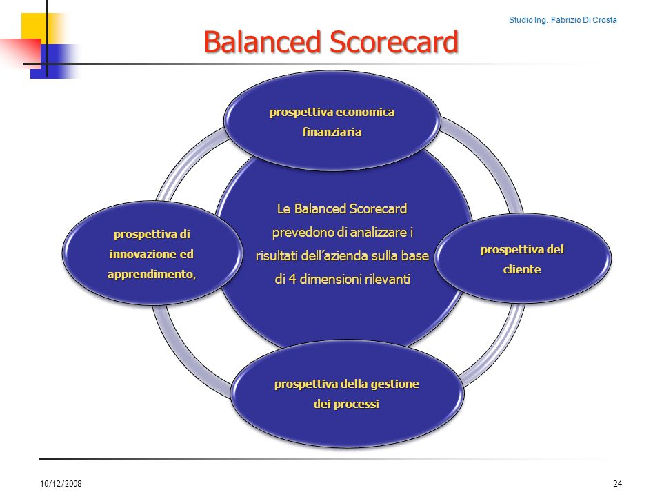 Balanced ScorecardLe Balanced Scorecard prevedono di analizzare i risultati dell'azienda sulla base di 4 dimensioni rilevanti.