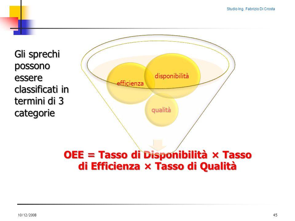 OEE = Tasso di Disponibilità × Tasso di Efficienza × Tasso di Qualità