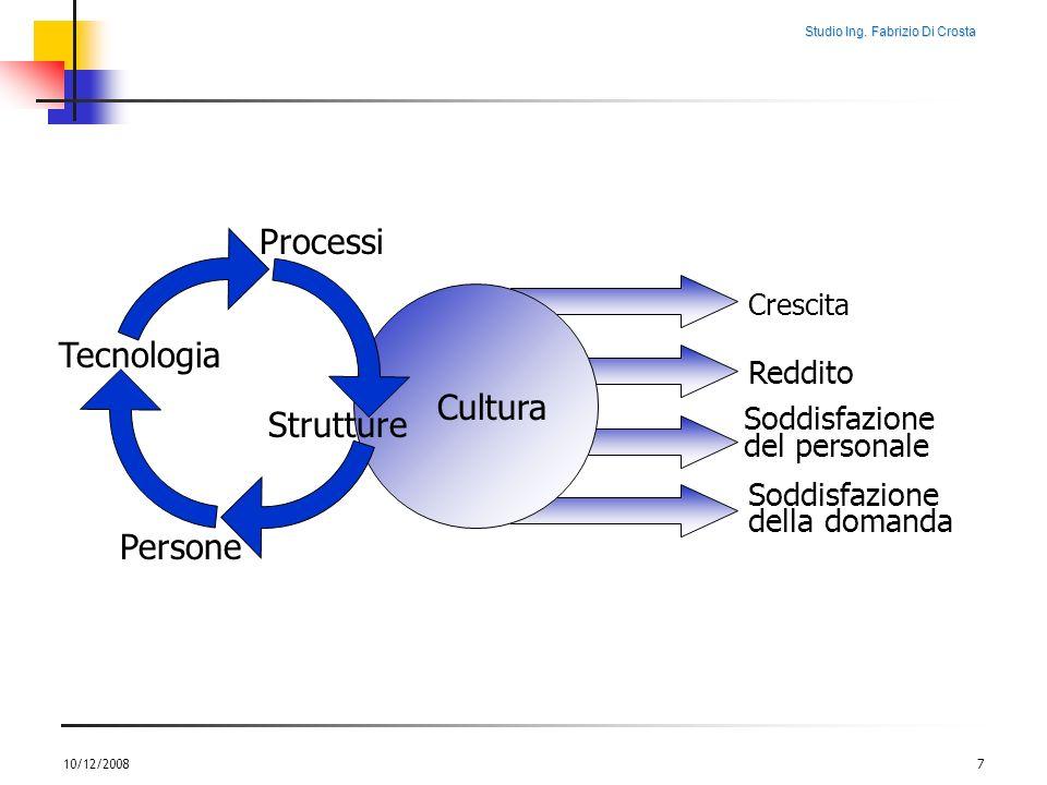 Processi Tecnologia Cultura Strutture Persone Reddito Soddisfazione