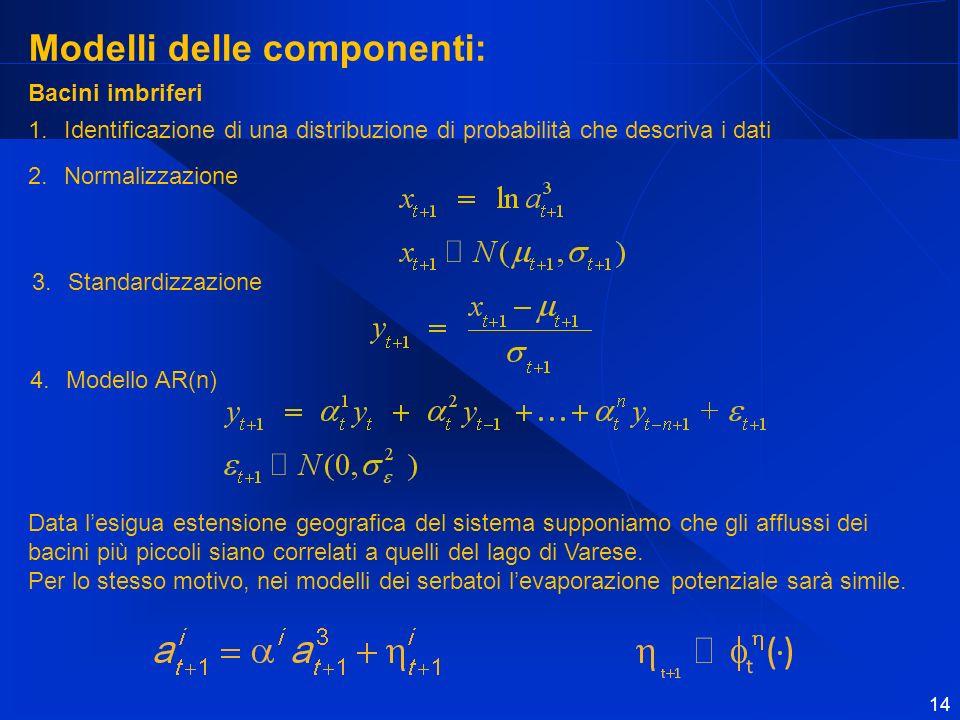 Modelli delle componenti: