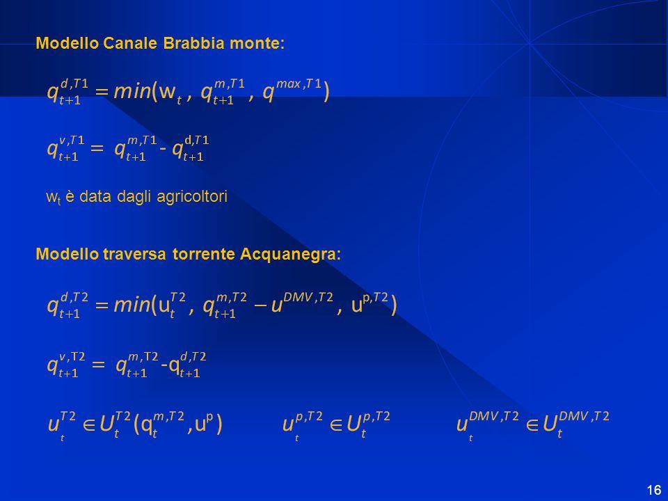 Modello Canale Brabbia monte: