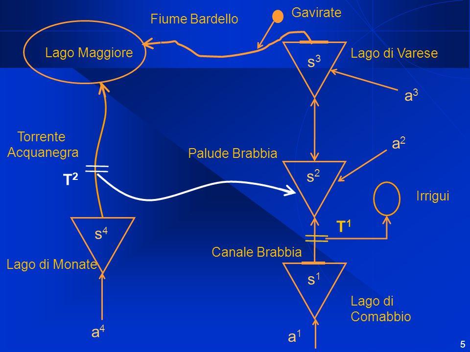 s3 a3 a2 s2 T2 T1 s4 s1 a4 a1 Gavirate Fiume Bardello Lago Maggiore
