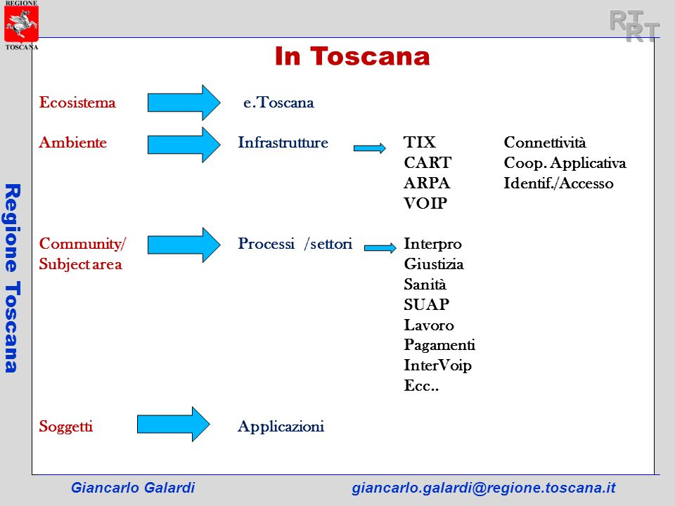 RT RT Regione Toscana In In Toscana Ecosistema e.Toscana