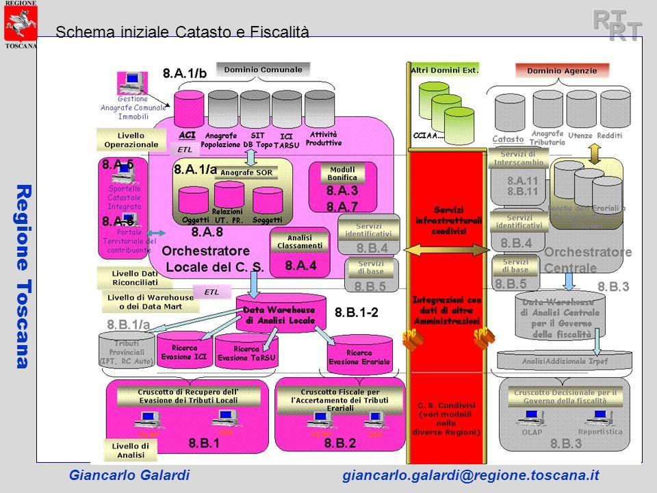 RT RT Regione Toscana Schema iniziale Catasto e Fiscalità