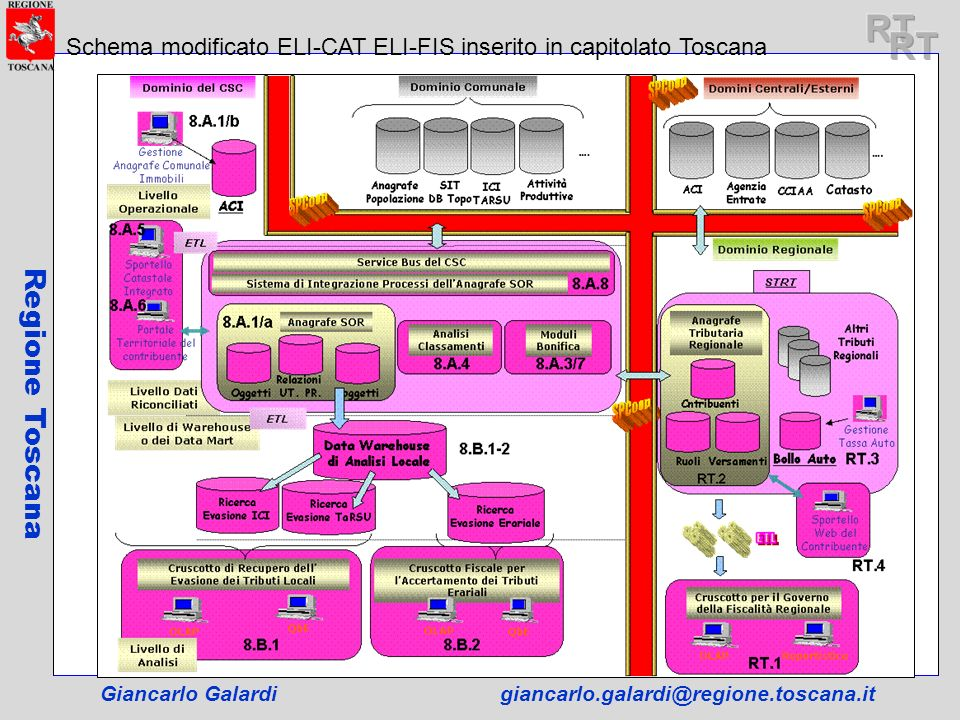 RT RT. Schema modificato ELI-CAT ELI-FIS inserito in capitolato Toscana.