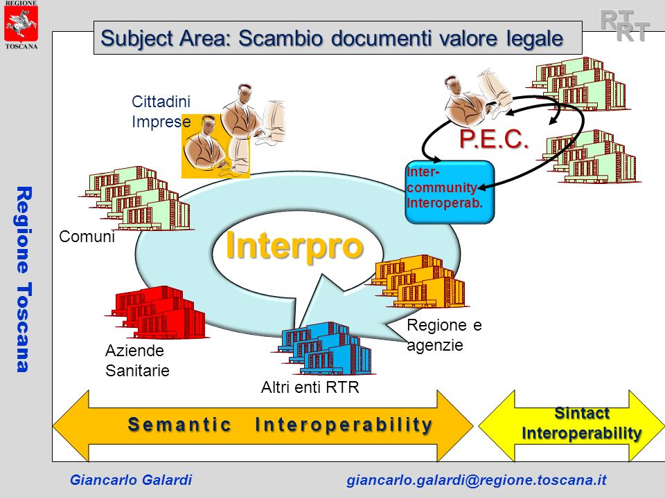Sintact Interoperability Semantic Interoperability