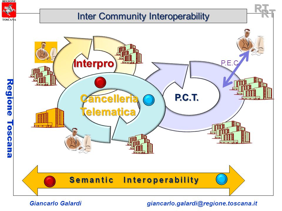 Semantic Interoperability