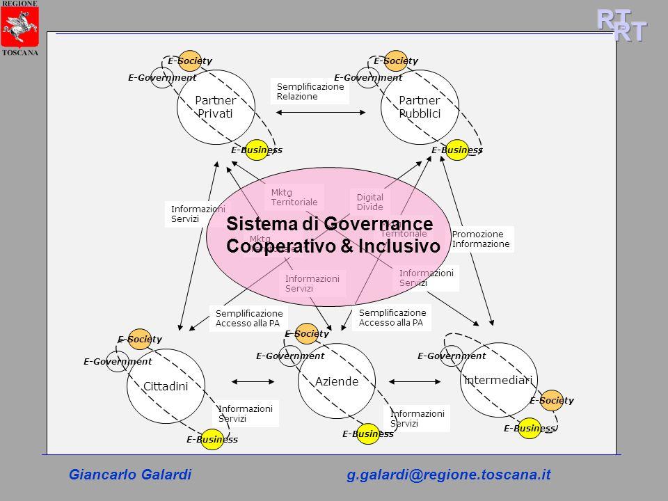 RT RT Sistema di Governance Cooperativo & Inclusivo