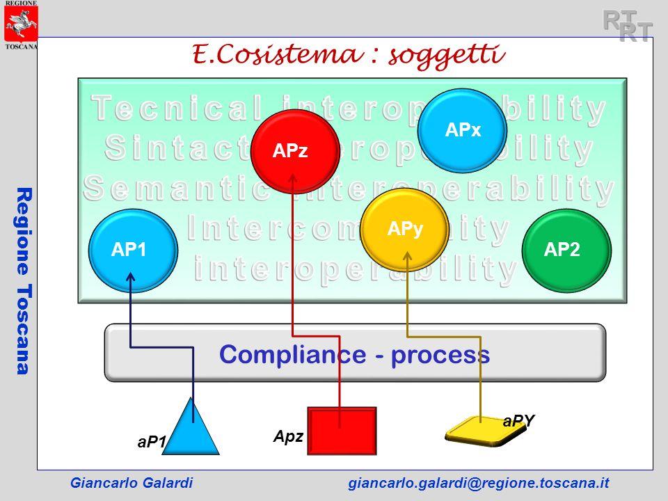 Tecnical interoperability Sintact interoperability