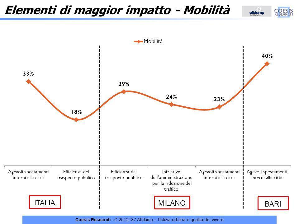 Elementi di maggior impatto - Mobilità
