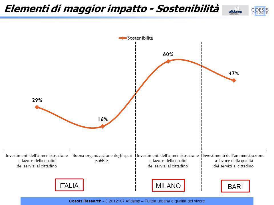 Elementi di maggior impatto - Sostenibilità