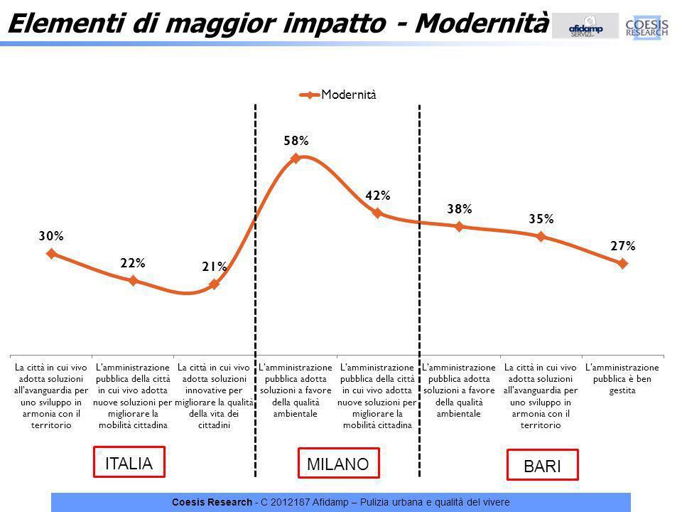 Elementi di maggior impatto - Modernità