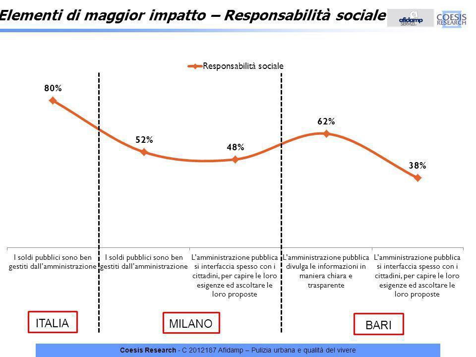 Elementi di maggior impatto – Responsabilità sociale
