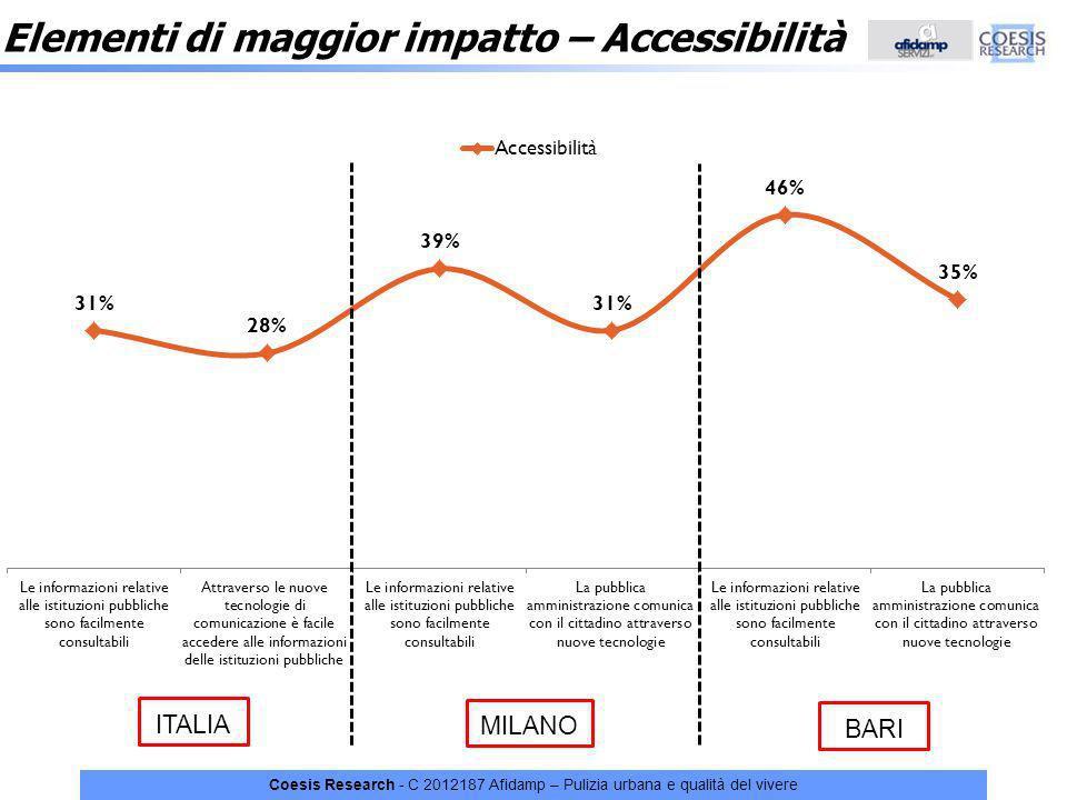 Elementi di maggior impatto – Accessibilità