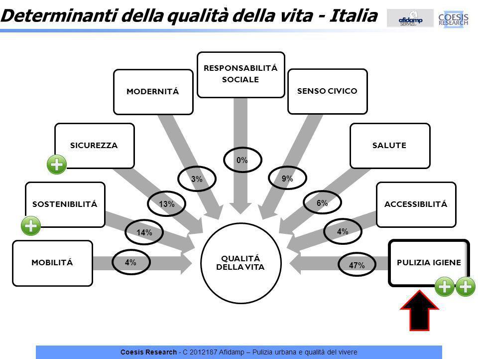 Determinanti della qualità della vita - Italia
