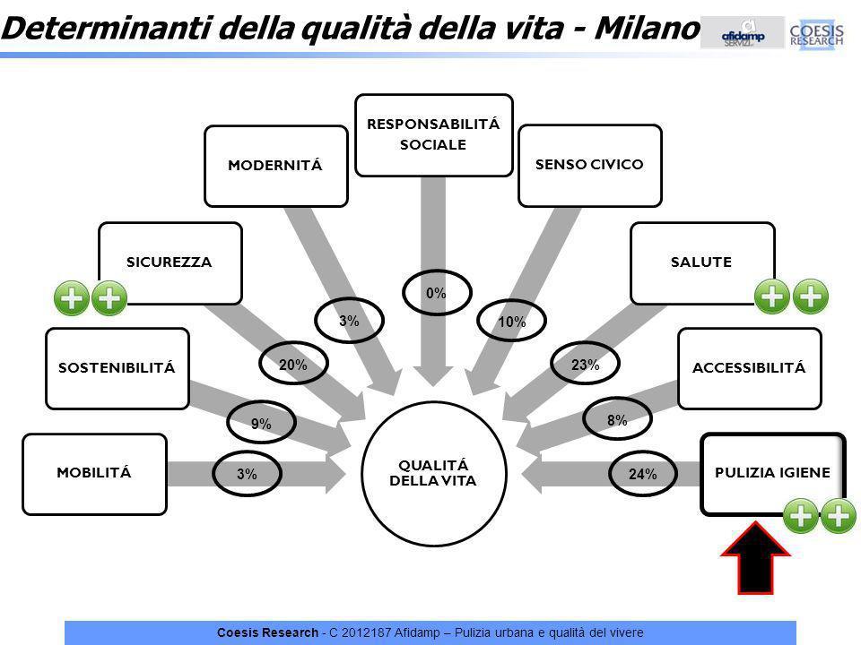 Determinanti della qualità della vita - Milano