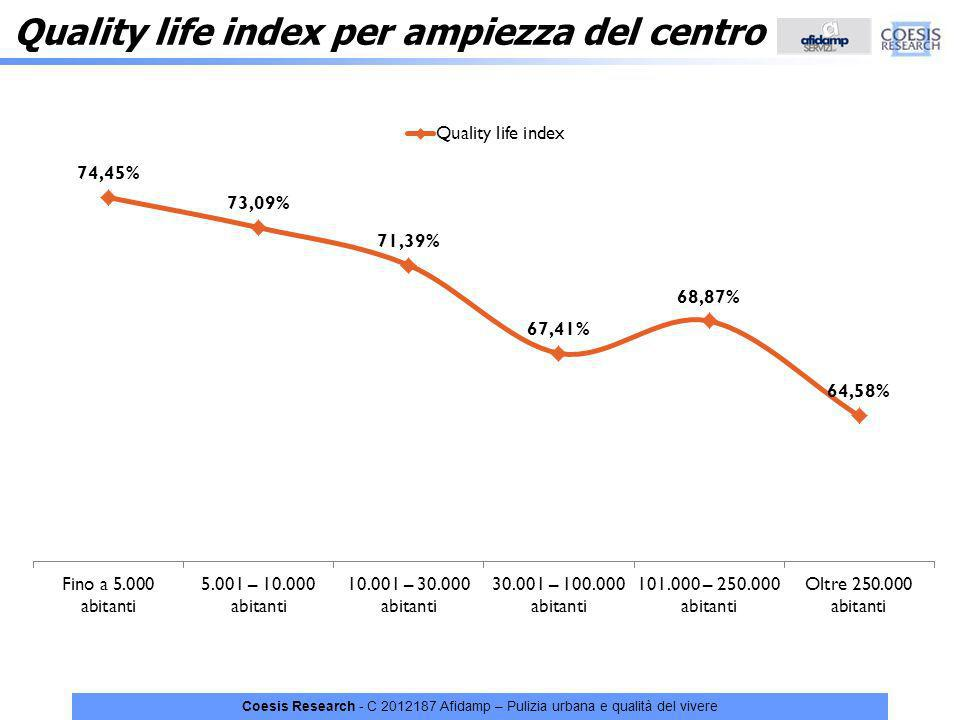 Quality life index per ampiezza del centro