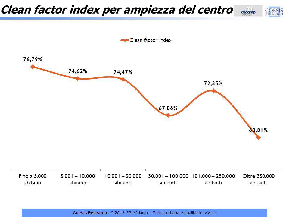 Clean factor index per ampiezza del centro