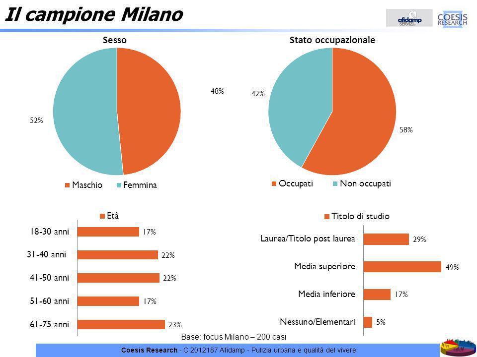 Il campione Milano C 2012187 Afidamp - Pulizia urbana e qualità del vivere.