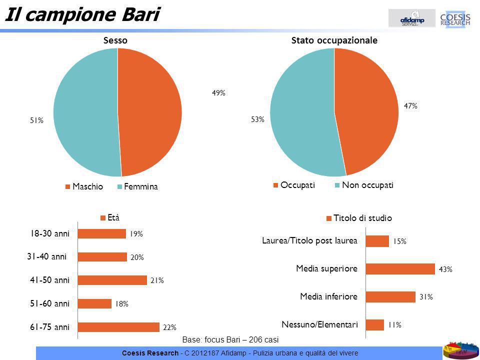 Il campione Bari C 2012187 Afidamp - Pulizia urbana e qualità del vivere.
