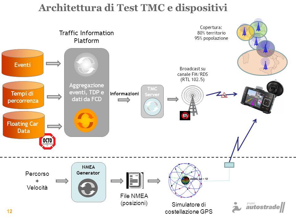 Architettura di Test TMC e dispositivi