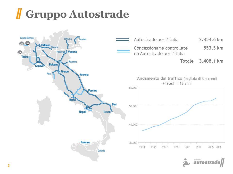 Gruppo Autostrade Autostrade per l'Italia 2.854,6 km